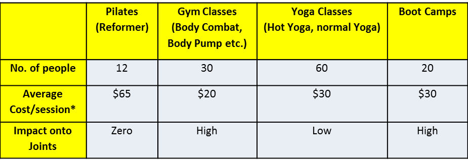 Why Are Pilates Classes More Expensive Than Most Fitness